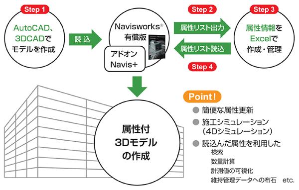 Navis+、CIM、属性、簡単