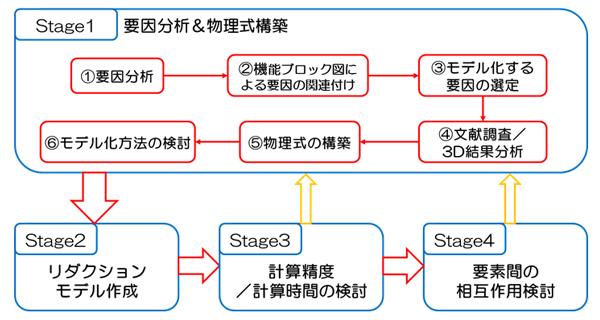 MBD(モデルベース開発)